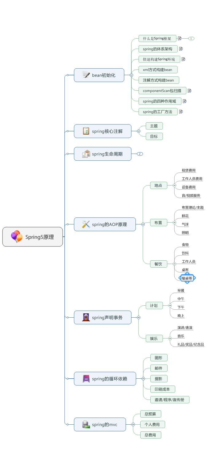 Spring5源码解析原理spring5核心注解spring的生命周期插图