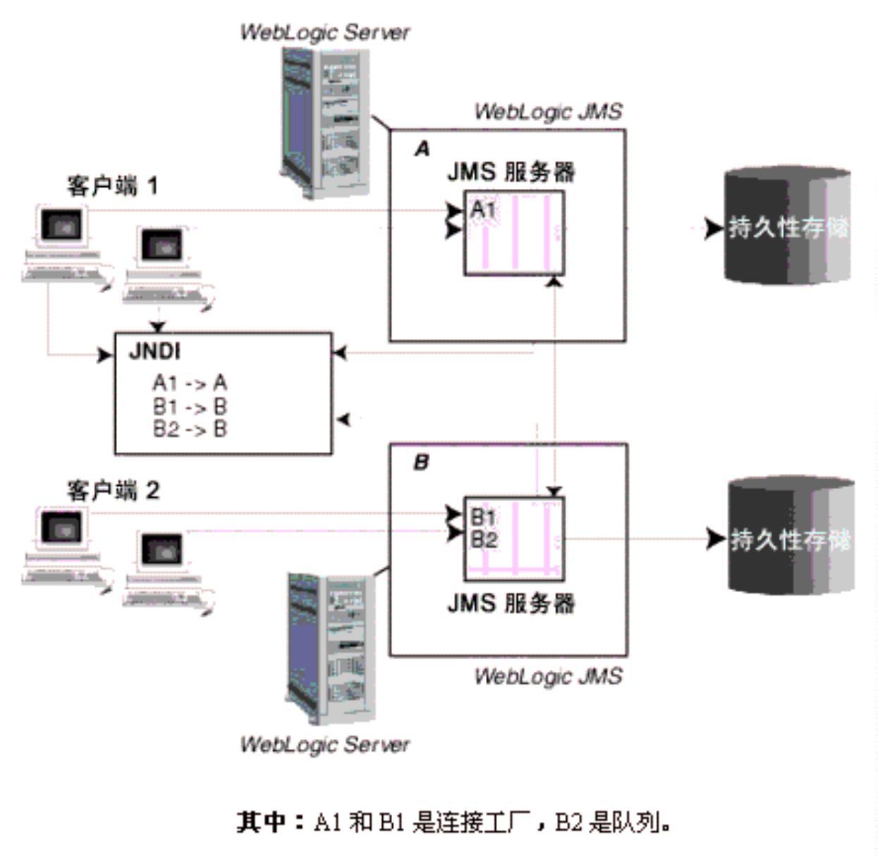 java各种架构图汇总插图(7)