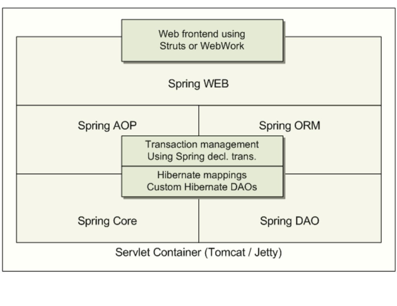 java各种架构图汇总插图(12)
