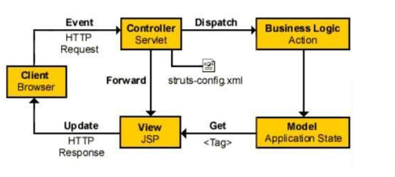 java各种架构图汇总插图(17)