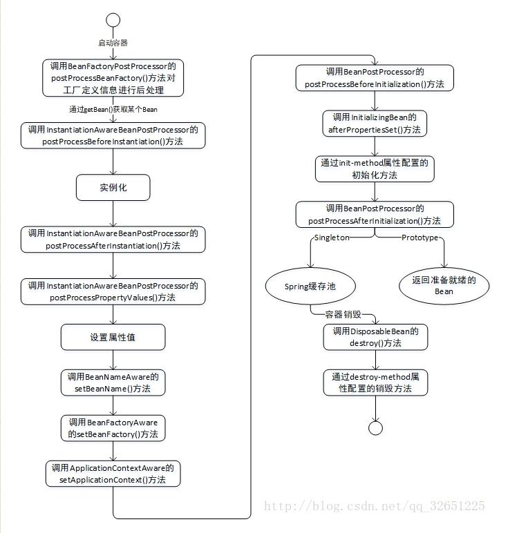 百度、腾讯、头条、美团的Java面试题目总结插图(3)