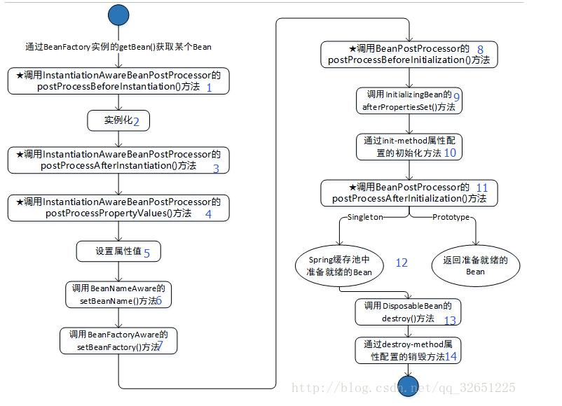 百度、腾讯、头条、美团的Java面试题目总结插图(4)